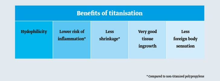 Benefits of titanization