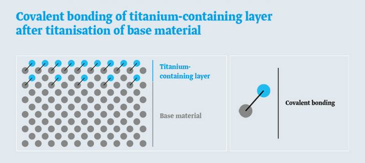 Chart: Covalent-bonded titanised layer after titanisation of base material